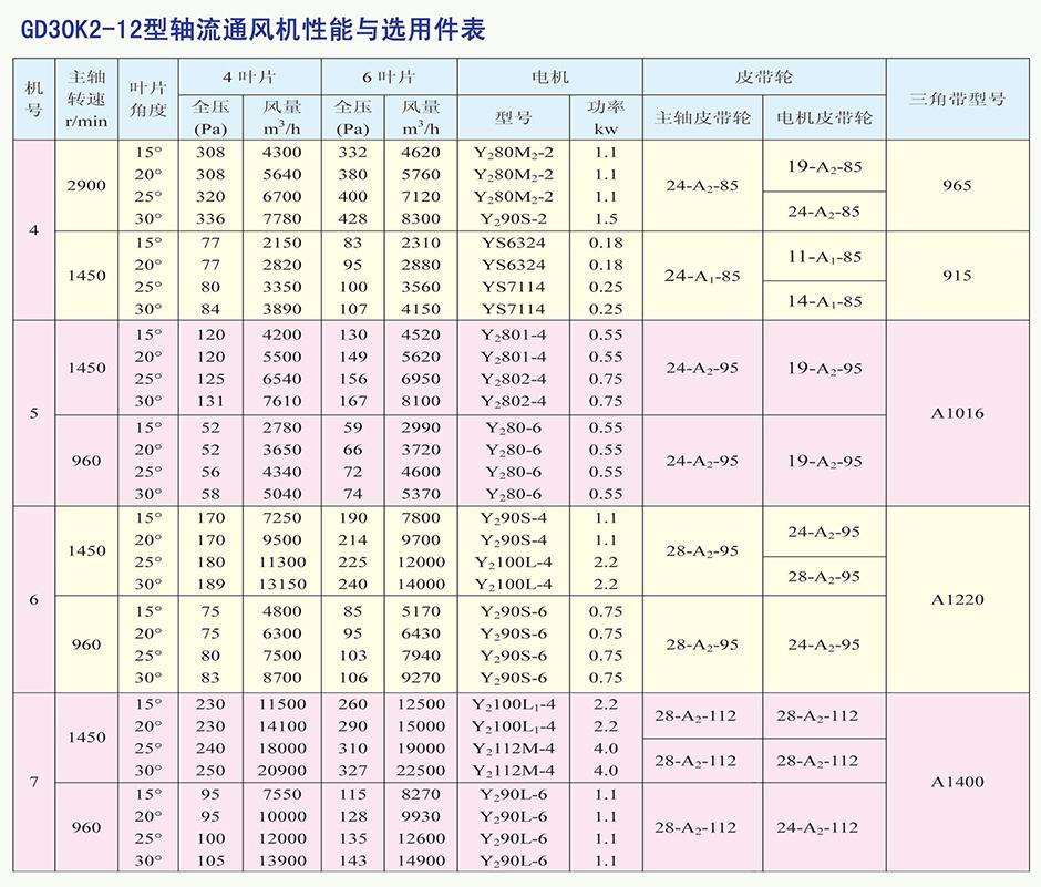 GD30K2-12型轴流亚博app官网入口